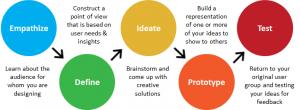IRDG Design Thinking Conference