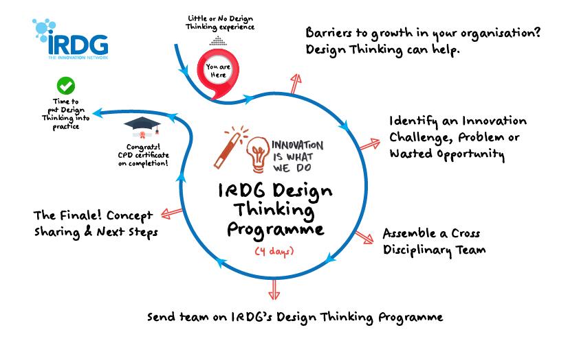 IRDG Design Thinking programme